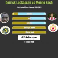 Derrick Luckassen vs Menno Koch h2h player stats