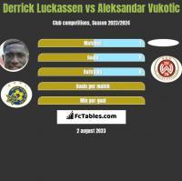 Derrick Luckassen vs Aleksandar Vukotic h2h player stats