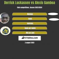 Derrick Luckassen vs Alexis Gamboa h2h player stats