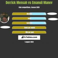Derrick Mensah vs Emanuil Manev h2h player stats