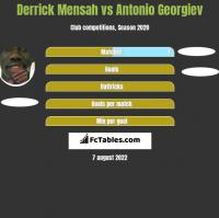 Derrick Mensah vs Antonio Georgiev h2h player stats