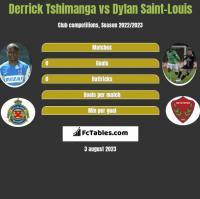 Derrick Tshimanga vs Dylan Saint-Louis h2h player stats