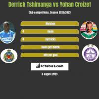 Derrick Tshimanga vs Yohan Croizet h2h player stats