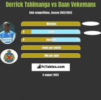Derrick Tshimanga vs Daan Vekemans h2h player stats