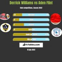 Derrick Williams vs Aden Flint h2h player stats