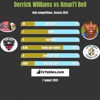 Derrick Williams vs Amari'i Bell h2h player stats