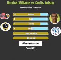 Derrick Williams vs Curtis Nelson h2h player stats