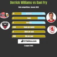 Derrick Williams vs Dael Fry h2h player stats