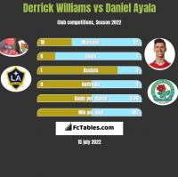 Derrick Williams vs Daniel Ayala h2h player stats