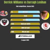 Derrick Williams vs Darragh Lenihan h2h player stats