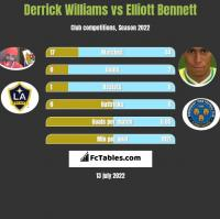 Derrick Williams vs Elliott Bennett h2h player stats