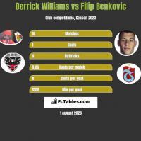 Derrick Williams vs Filip Benković h2h player stats