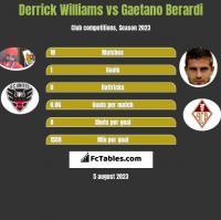 Derrick Williams vs Gaetano Berardi h2h player stats