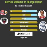 Derrick Williams vs George Friend h2h player stats