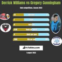 Derrick Williams vs Gregory Cunningham h2h player stats