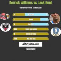 Derrick Williams vs Jack Hunt h2h player stats