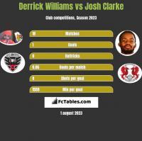 Derrick Williams vs Josh Clarke h2h player stats