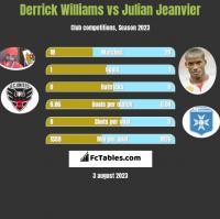Derrick Williams vs Julian Jeanvier h2h player stats