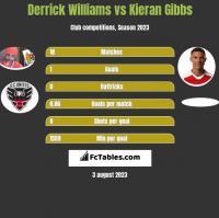 Derrick Williams vs Kieran Gibbs h2h player stats