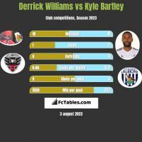 Derrick Williams vs Kyle Bartley h2h player stats