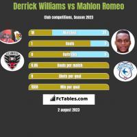 Derrick Williams vs Mahlon Romeo h2h player stats