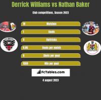 Derrick Williams vs Nathan Baker h2h player stats