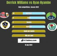 Derrick Williams vs Ryan Nyambe h2h player stats
