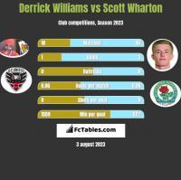 Derrick Williams vs Scott Wharton h2h player stats
