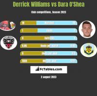 Derrick Williams vs Dara O'Shea h2h player stats