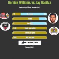 Derrick Williams vs Jay Dasilva h2h player stats