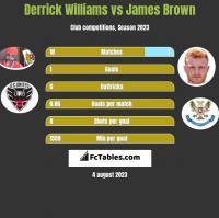 Derrick Williams vs James Brown h2h player stats