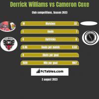 Derrick Williams vs Cameron Coxe h2h player stats