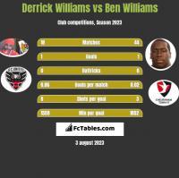 Derrick Williams vs Ben Williams h2h player stats