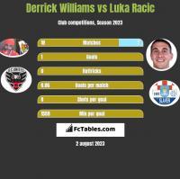 Derrick Williams vs Luka Racic h2h player stats