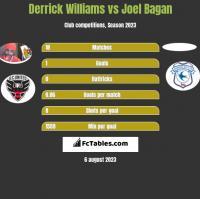 Derrick Williams vs Joel Bagan h2h player stats