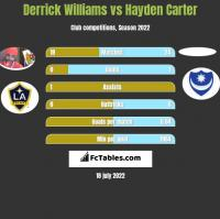 Derrick Williams vs Hayden Carter h2h player stats