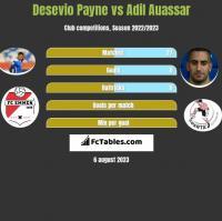 Desevio Payne vs Adil Auassar h2h player stats