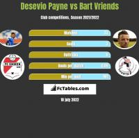 Desevio Payne vs Bart Vriends h2h player stats