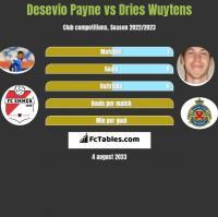 Desevio Payne vs Dries Wuytens h2h player stats