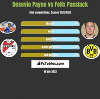 Desevio Payne vs Felix Passlack h2h player stats