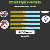 Desevio Payne vs Glenn Bijl h2h player stats