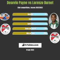 Desevio Payne vs Lorenzo Burnet h2h player stats