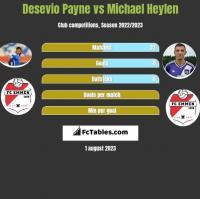 Desevio Payne vs Michael Heylen h2h player stats