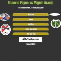 Desevio Payne vs Miguel Araujo h2h player stats