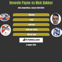 Desevio Payne vs Nick Bakker h2h player stats