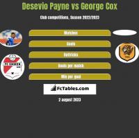 Desevio Payne vs George Cox h2h player stats