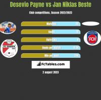 Desevio Payne vs Jan Niklas Beste h2h player stats