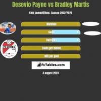 Desevio Payne vs Bradley Martis h2h player stats