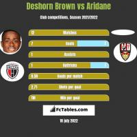 Deshorn Brown vs Aridane h2h player stats