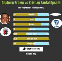 Deshorn Brown vs Kristian Fardal Opseth h2h player stats